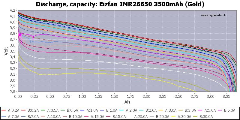 Eizfan%20IMR26650%203500mAh%20(Gold)-Capacity
