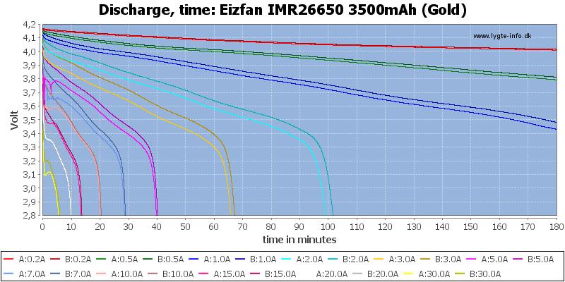 Eizfan%20IMR26650%203500mAh%20(Gold)-CapacityTime