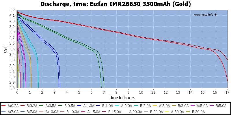 Eizfan%20IMR26650%203500mAh%20(Gold)-CapacityTimeHours