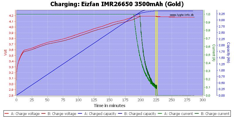 Eizfan%20IMR26650%203500mAh%20(Gold)-Charge