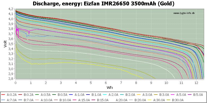 Eizfan%20IMR26650%203500mAh%20(Gold)-Energy