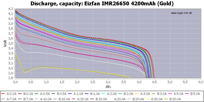 Eizfan%20IMR26650%204200mAh%20(Gold)-Capacity
