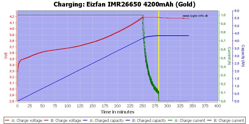 Eizfan%20IMR26650%204200mAh%20(Gold)-Charge