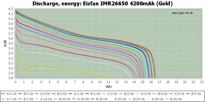 Eizfan%20IMR26650%204200mAh%20(Gold)-Energy