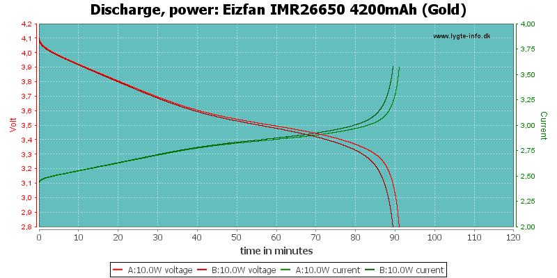Eizfan%20IMR26650%204200mAh%20(Gold)-PowerLoadTime