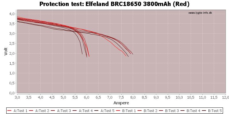 Elfeland%20BRC18650%203800mAh%20(Red)-TripCurrent