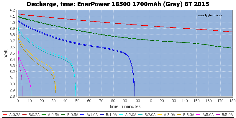 EnerPower%2018500%201700mAh%20(Gray)%20BT%202015-CapacityTime