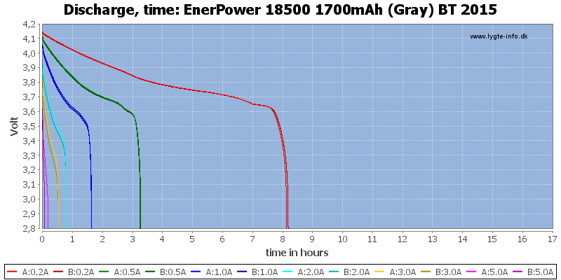 EnerPower%2018500%201700mAh%20(Gray)%20BT%202015-CapacityTimeHours