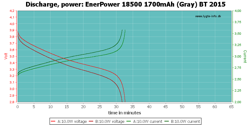 EnerPower%2018500%201700mAh%20(Gray)%20BT%202015-PowerLoadTime