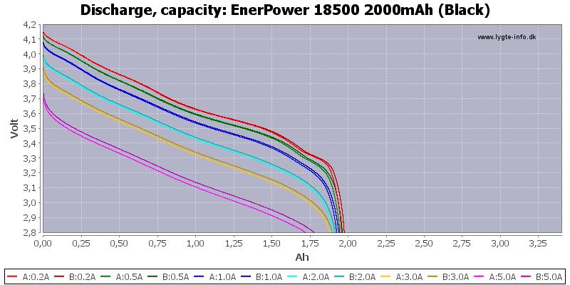 EnerPower%2018500%202000mAh%20(Black)-Capacity