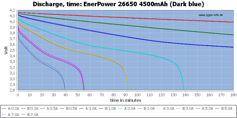 EnerPower%2026650%204500mAh%20(Dark%20blue)-CapacityTime