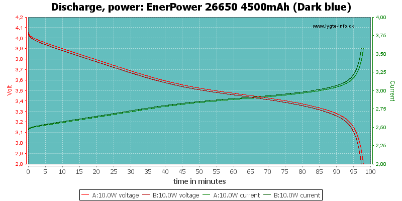 EnerPower%2026650%204500mAh%20(Dark%20blue)-PowerLoadTime
