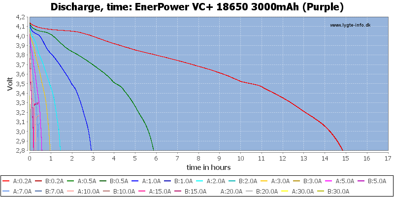 EnerPower%20VC+%2018650%203000mAh%20(Purple)-CapacityTimeHours