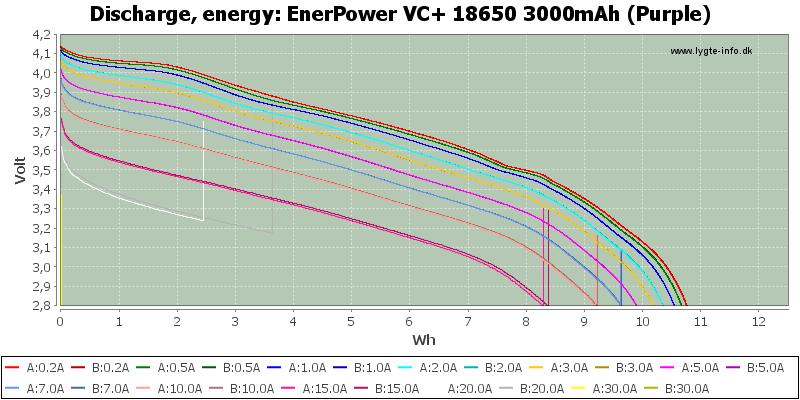 EnerPower%20VC+%2018650%203000mAh%20(Purple)-Energy