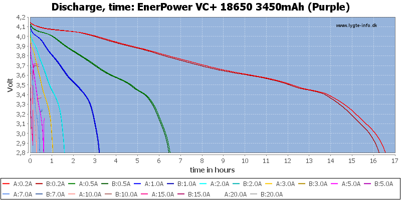 EnerPower%20VC+%2018650%203450mAh%20(Purple)-CapacityTimeHours