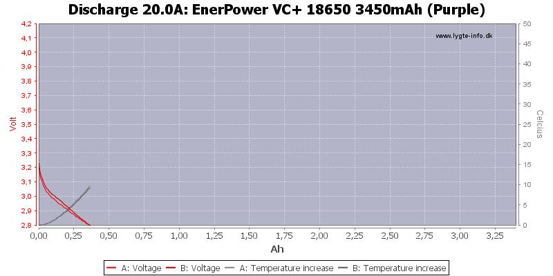 EnerPower%20VC+%2018650%203450mAh%20(Purple)-Temp-20.0