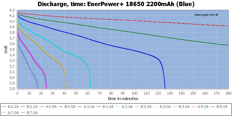 EnerPower+%2018650%202200mAh%20(Blue)-CapacityTime