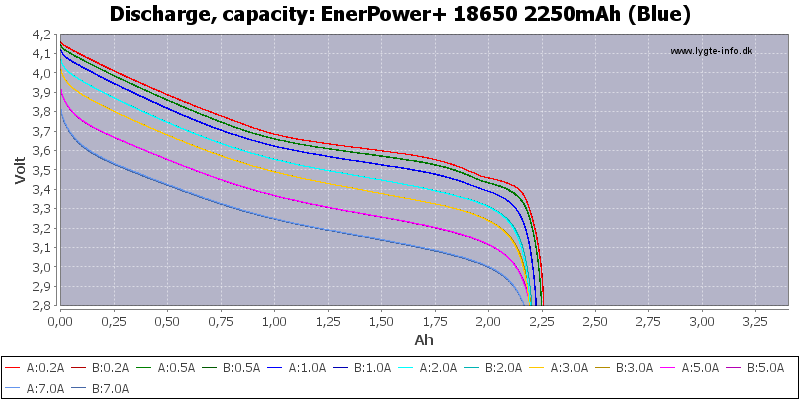 EnerPower+%2018650%202250mAh%20(Blue)-Capacity
