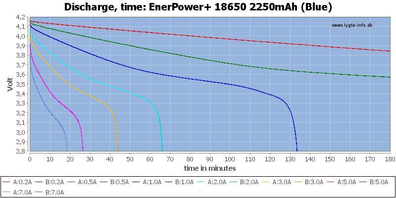 EnerPower+%2018650%202250mAh%20(Blue)-CapacityTime