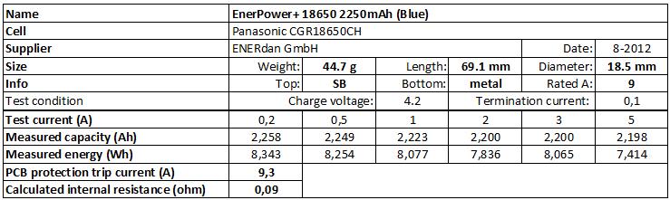 EnerPower+%2018650%202250mAh%20(Blue)-info