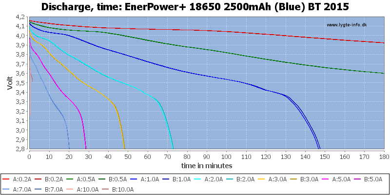 EnerPower+%2018650%202500mAh%20(Blue)%20BT%202015-CapacityTime