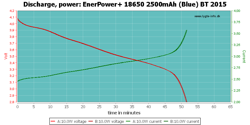 EnerPower+%2018650%202500mAh%20(Blue)%20BT%202015-PowerLoadTime