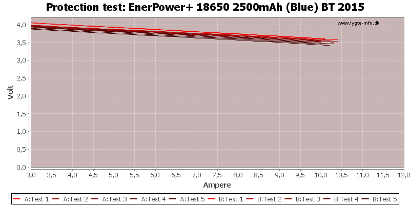 EnerPower+%2018650%202500mAh%20(Blue)%20BT%202015-TripCurrent