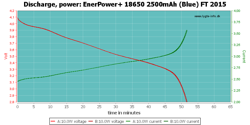 EnerPower+%2018650%202500mAh%20(Blue)%20FT%202015-PowerLoadTime