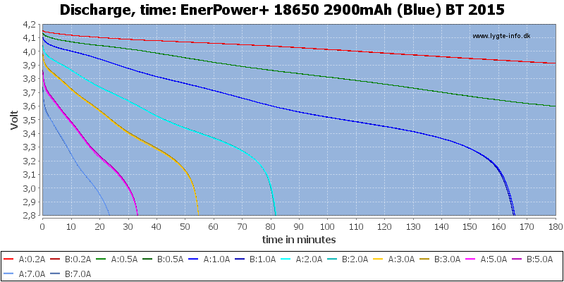 EnerPower+%2018650%202900mAh%20(Blue)%20BT%202015-CapacityTime