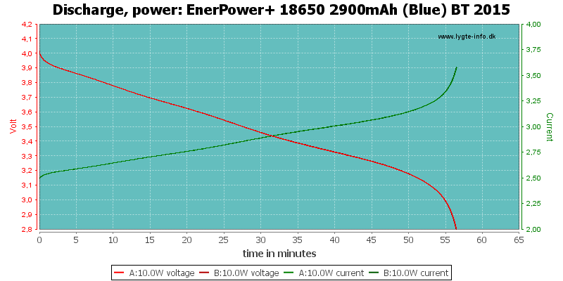 EnerPower+%2018650%202900mAh%20(Blue)%20BT%202015-PowerLoadTime