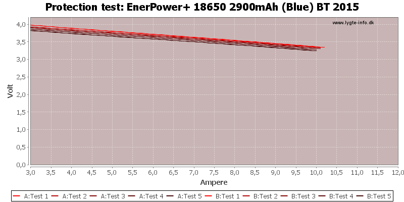 EnerPower+%2018650%202900mAh%20(Blue)%20BT%202015-TripCurrent