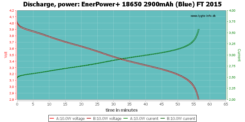 EnerPower+%2018650%202900mAh%20(Blue)%20FT%202015-PowerLoadTime
