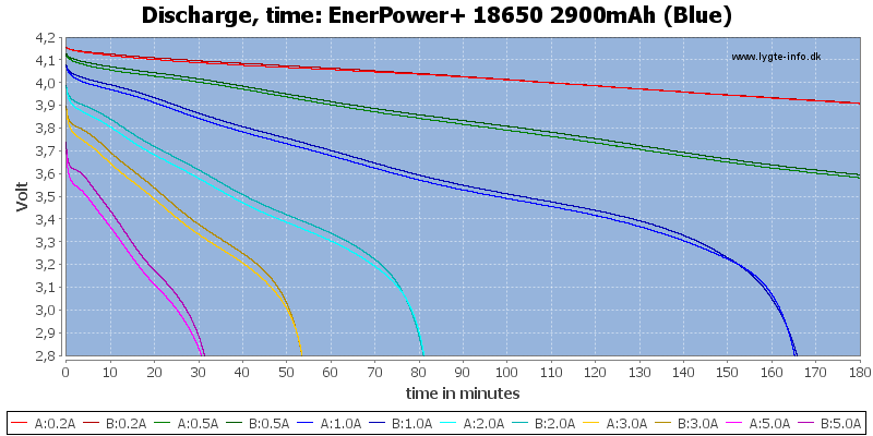 EnerPower+%2018650%202900mAh%20(Blue)-CapacityTime