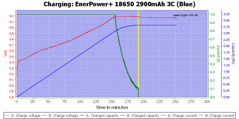 EnerPower+%2018650%202900mAh%203C%20(Blue)-Charge