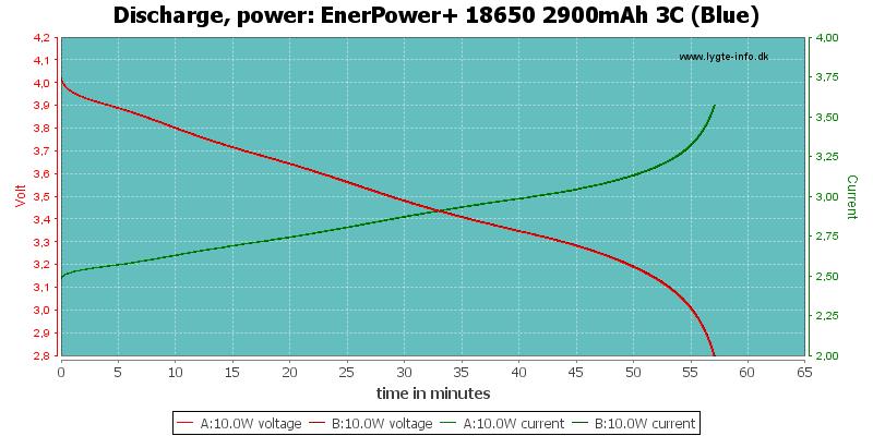 EnerPower+%2018650%202900mAh%203C%20(Blue)-PowerLoadTime