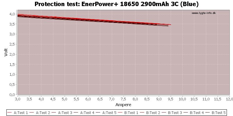 EnerPower+%2018650%202900mAh%203C%20(Blue)-TripCurrent