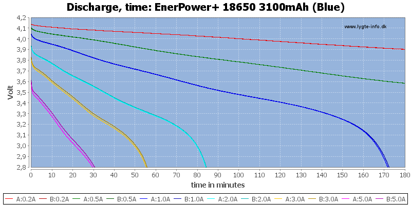 EnerPower+%2018650%203100mAh%20(Blue)-CapacityTime