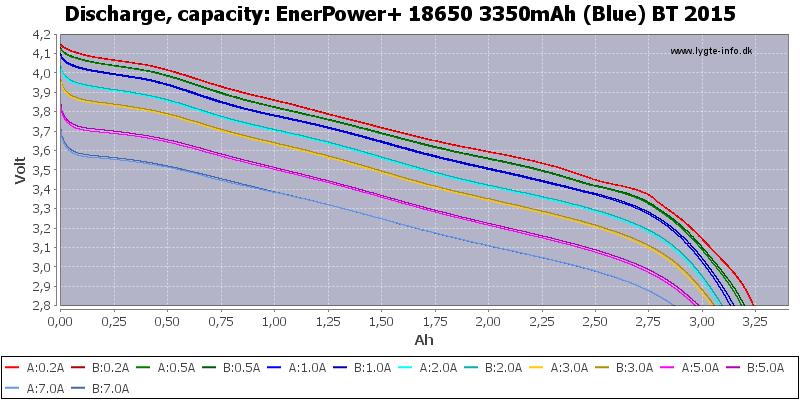 EnerPower+%2018650%203350mAh%20(Blue)%20BT%202015-Capacity