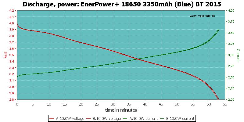 EnerPower+%2018650%203350mAh%20(Blue)%20BT%202015-PowerLoadTime