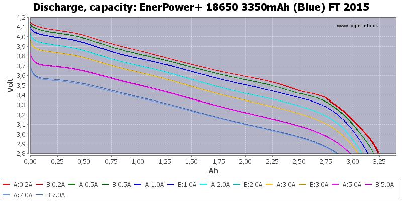 EnerPower+%2018650%203350mAh%20(Blue)%20FT%202015-Capacity