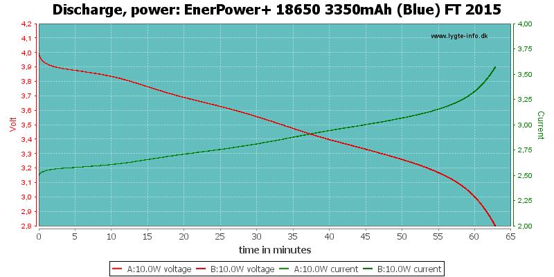EnerPower+%2018650%203350mAh%20(Blue)%20FT%202015-PowerLoadTime