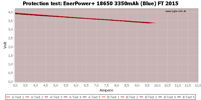 EnerPower+%2018650%203350mAh%20(Blue)%20FT%202015-TripCurrent