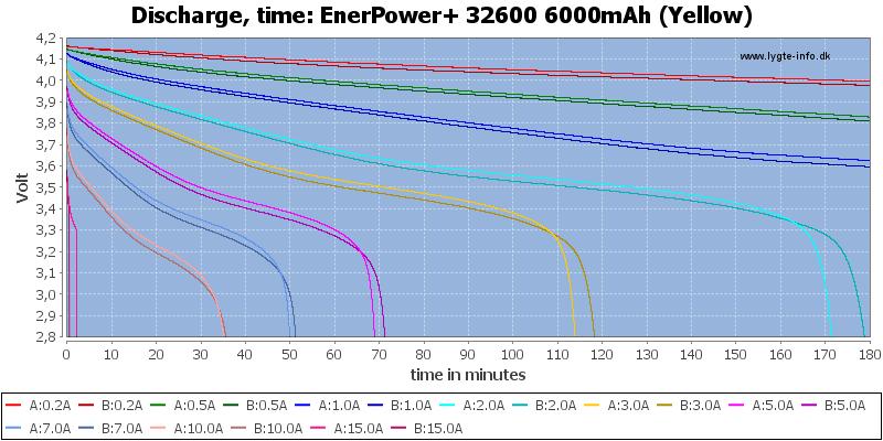 EnerPower+%2032600%206000mAh%20(Yellow)-CapacityTime