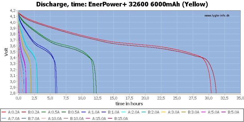 EnerPower+%2032600%206000mAh%20(Yellow)-CapacityTimeHours