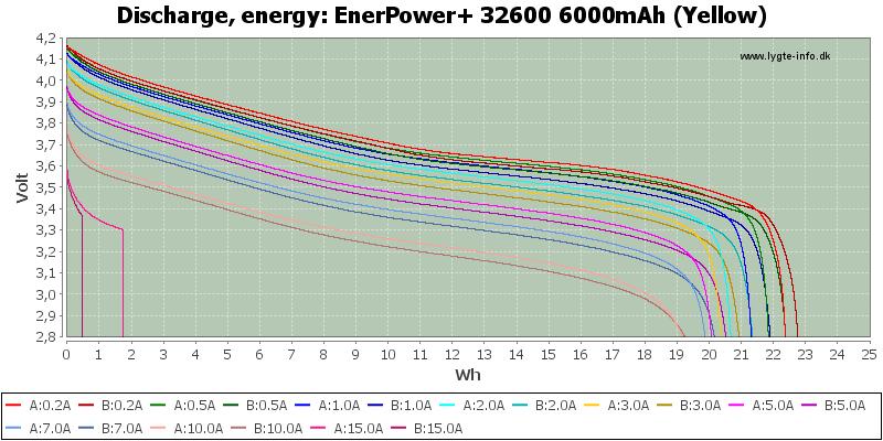 EnerPower+%2032600%206000mAh%20(Yellow)-Energy