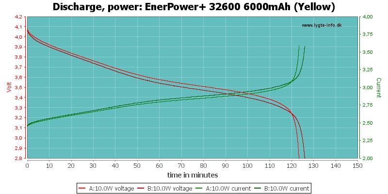 EnerPower+%2032600%206000mAh%20(Yellow)-PowerLoadTime