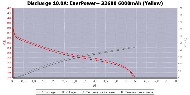 EnerPower+%2032600%206000mAh%20(Yellow)-Temp-10.0