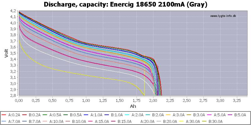 Enercig%2018650%202100mA%20(Gray)-Capacity