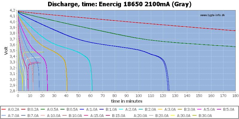 Enercig%2018650%202100mA%20(Gray)-CapacityTime
