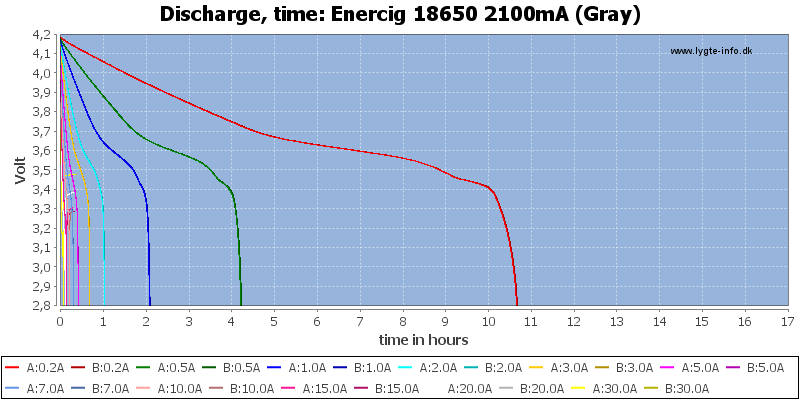 Enercig%2018650%202100mA%20(Gray)-CapacityTimeHours